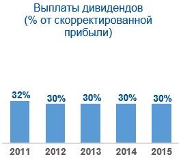 Уралсвязьинформ направит на выплату дивидендов по итогам года 1,1 млрд рублей пермский край риа федералпресс