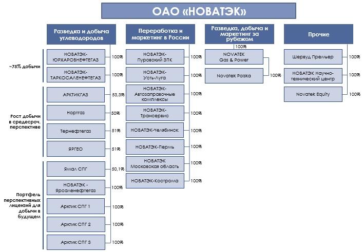 Схема организационной структуры федеральной службы войск национальной гвардии